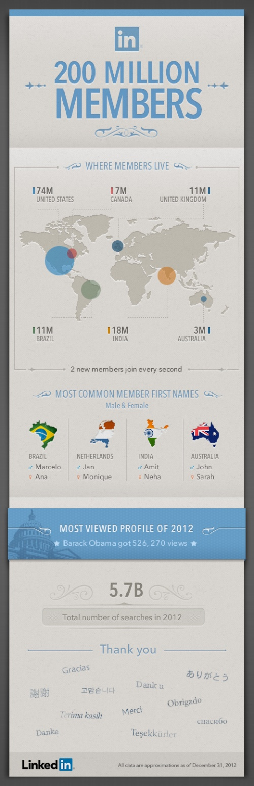 LinkedIn raggiunge i 200 milioni di iscritti